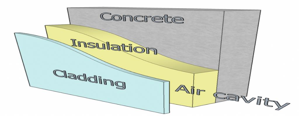 cladding diagram